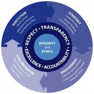 integrityandethics